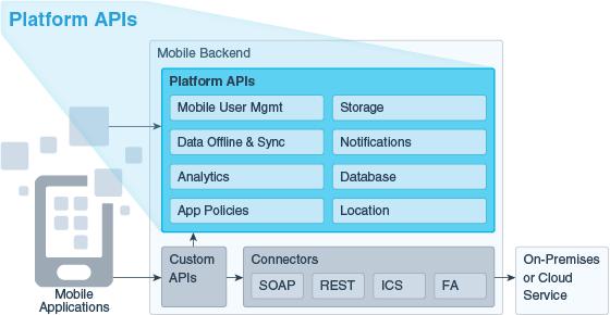 Platform APIs