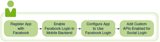 Authentication in Mobile Hub