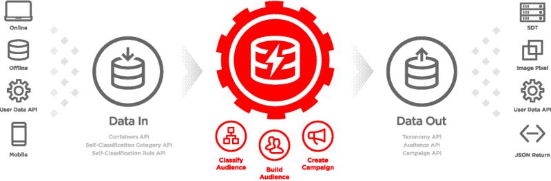 bluekai_integration_infographic_thumb_800_600 Saas Platform Delivery Example on platform delivery, business model canvas, scope work, demo landing page, cloud computing,