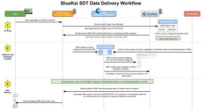 Server data transfer