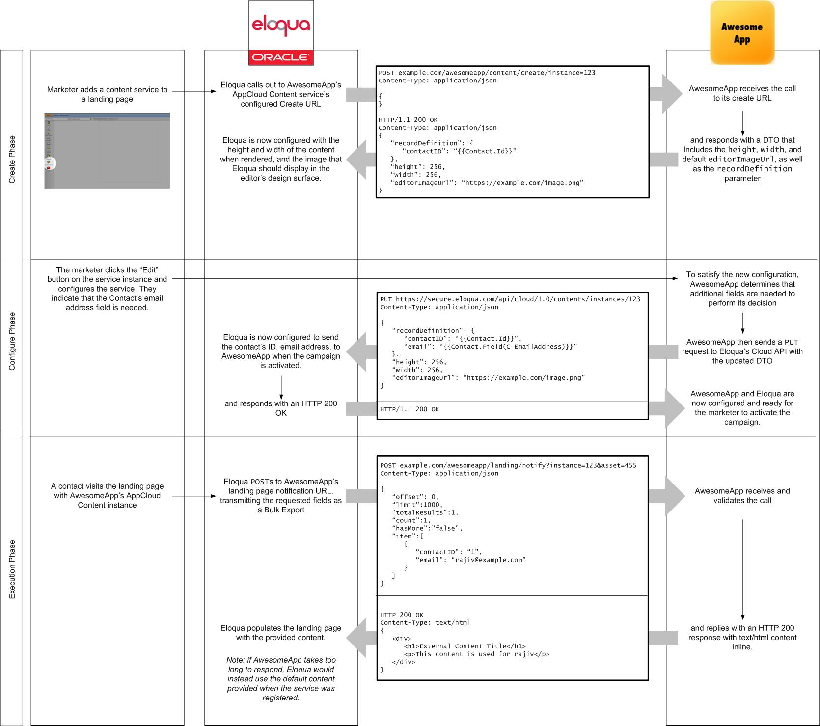 Develop An Appcloud Content Service