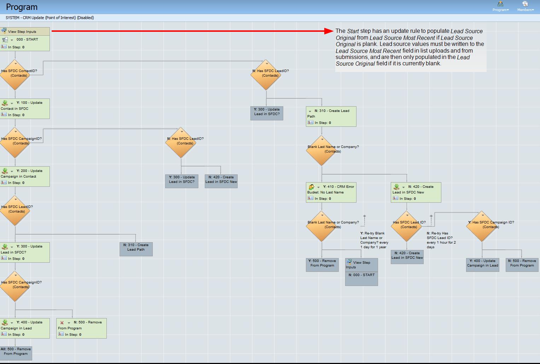 Configuring the CRM update program