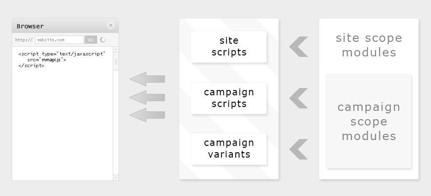 How Campaign Design API works