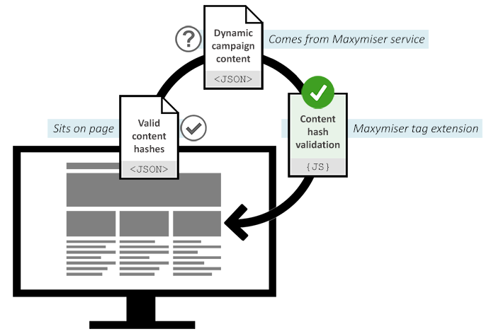 Using CD API to validate Maxymiser campaign scripts