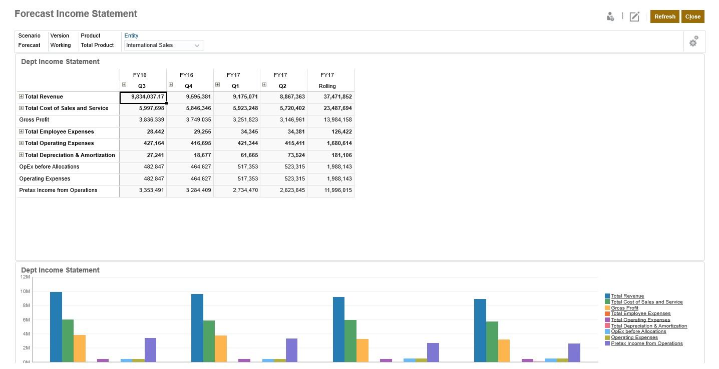 Analyzing Data Using Dashboards