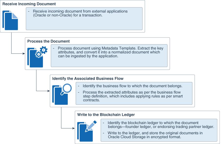 Define Document Types