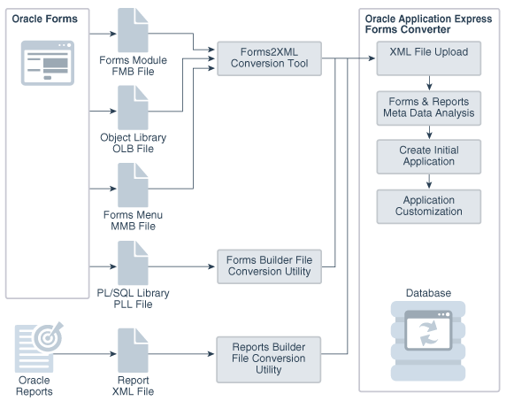 How to Convert Your Application
