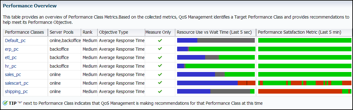 Monitoring Performance with Oracle Database QoS Management