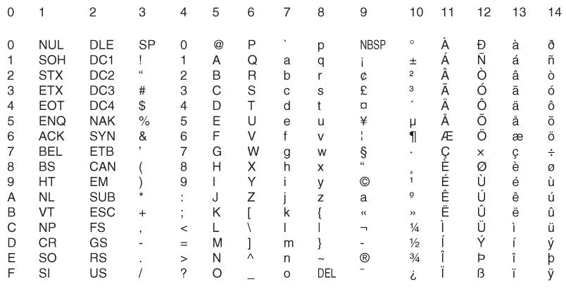 Description of Figure 2-1 follows  sc 1 st  Oracle Help Center & Choosing a Character Set
