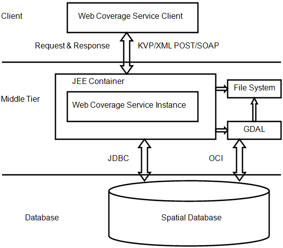 Web Coverage Service (WCS) Support