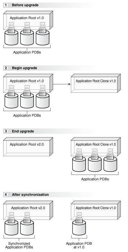 Administering Application Containers