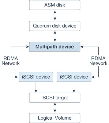 Maintaining Database Servers of Oracle Exadata Database Machine