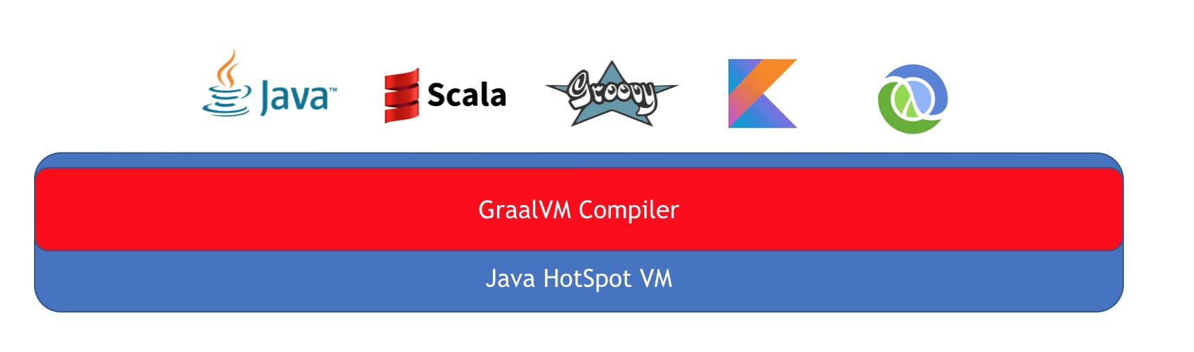 JVM Runtime Mode