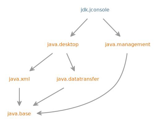 jdk jconsole (Java SE 11 & JDK 11 )