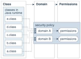 Java Se Platform Security Architecture