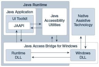 Java Access Bridge Architecture