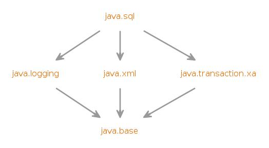 java sql (Java SE 12 & JDK 12 )