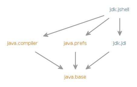 jdk jshell (Java SE 12 & JDK 12 )