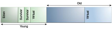 图3-2串行垃圾收集器(serial garbage collector)中的默认分代排列