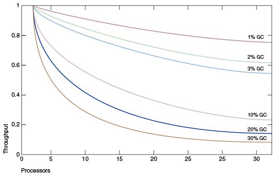 图1-1 垃圾收集所用时间的百分比对比