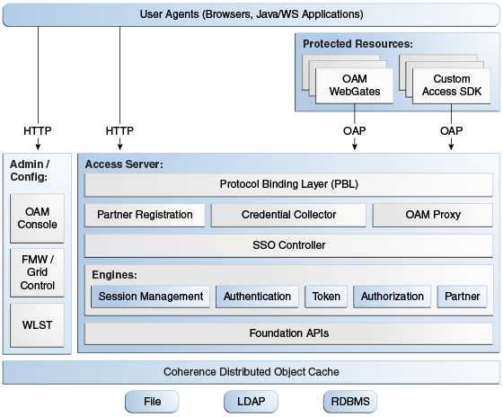 Configuring High Availability for Oracle Access Manager