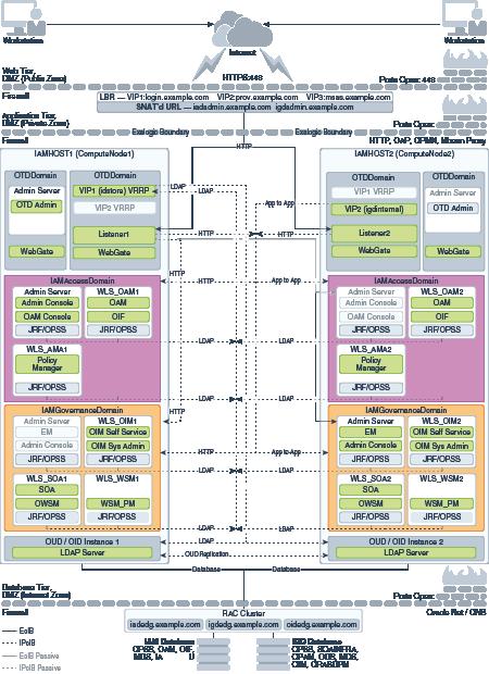 About the IAM Exalogic Enterprise Deployment