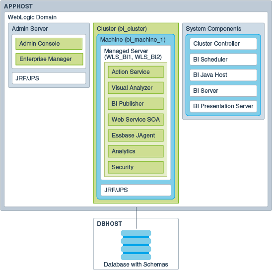 Oracle bi applications architecture.
