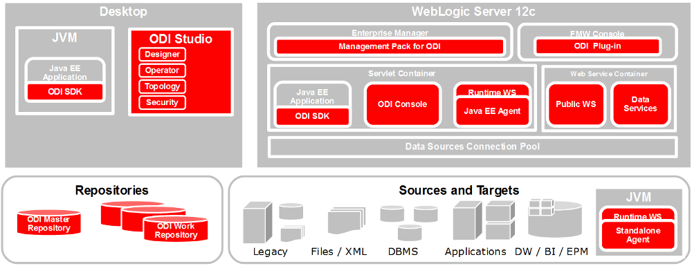 Overview of Oracle Data Integrator