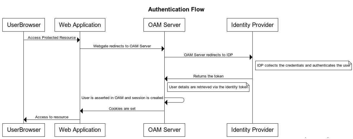 OIDC Client Integrations with Social Identity Providers