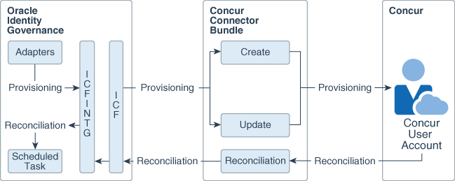 About the Concur Connector