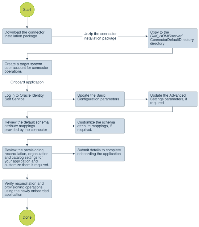 Creating an Application By Using the SAP User Management Connector