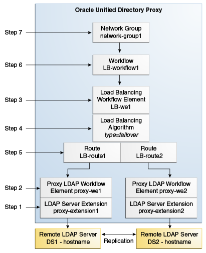 Configuring Proxy, Distribution, And Virtualization