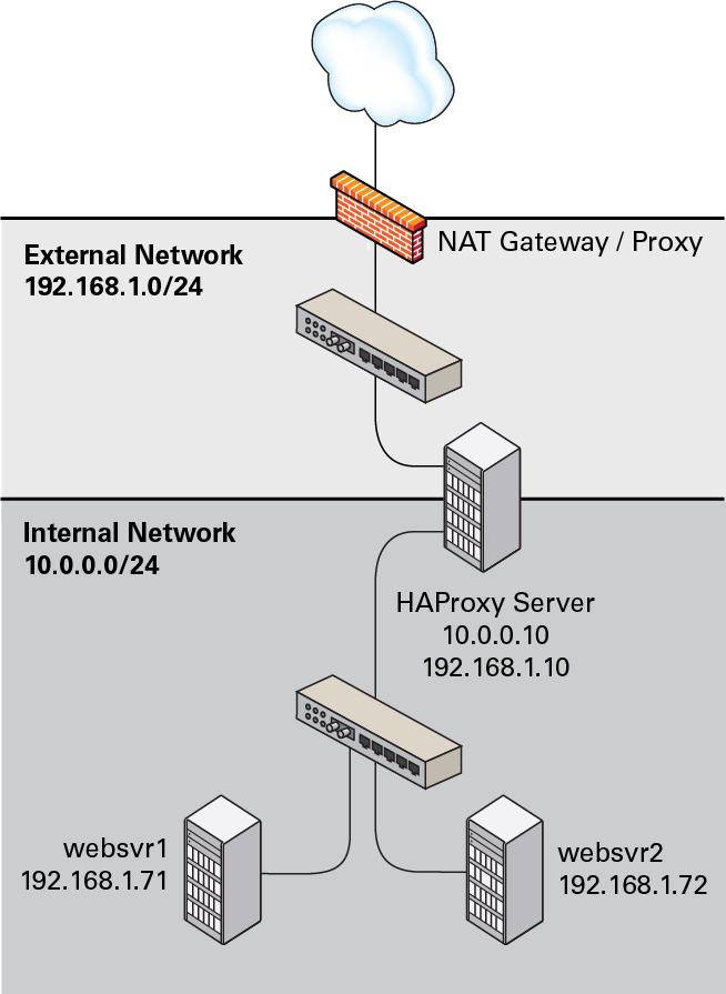 17.3 Configuring Simple Load Balancing Using HAProxy