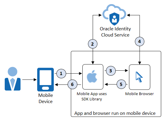 Learn About Authenticating an iOS Mobile App with Oracle