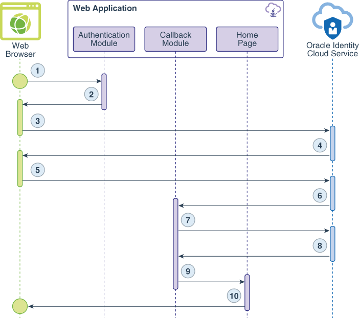 Learn About Authentication Between Java Applications and Oracle