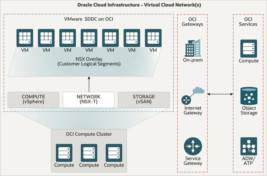 Description of oracle_cloud_vmware_solution_architecture.png follows
