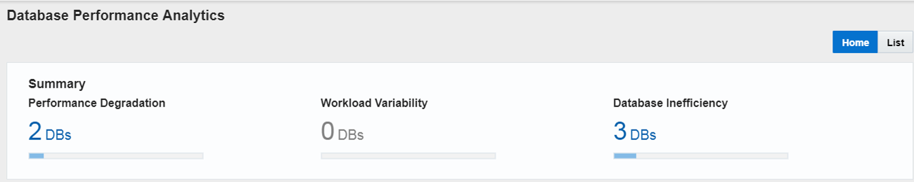 Analyze Inefficient Databases