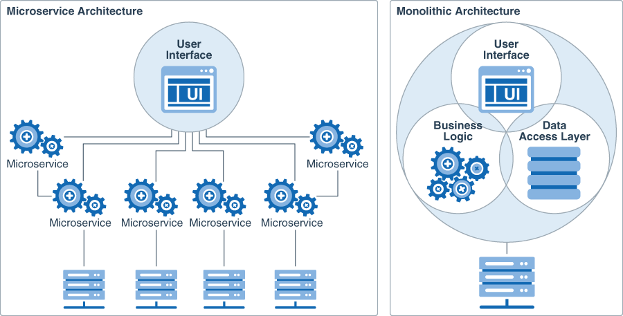 Micro Service Architecture | Learn About The Microservices Architecture