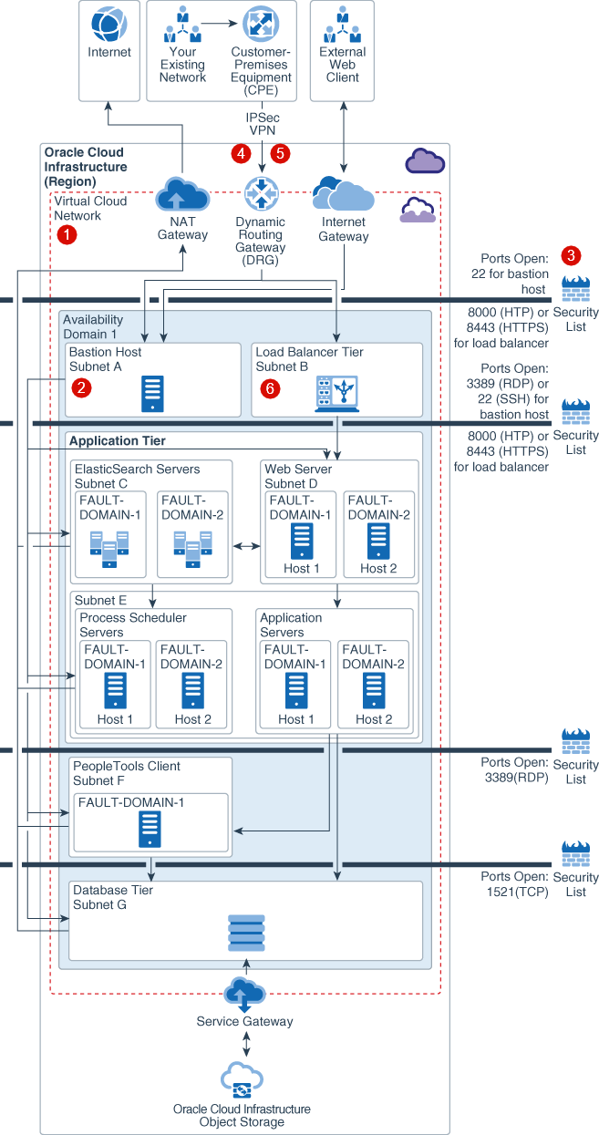 Architectures That Meet Workload Requirements