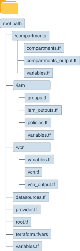 Configure the Terraform Execution Environment