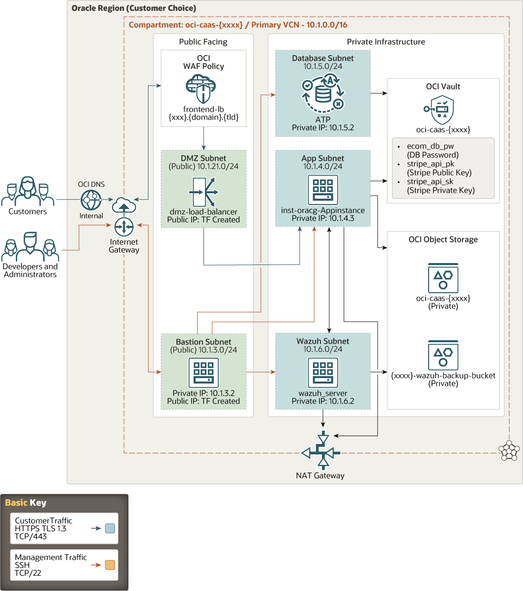 A graphic depicting the PCI reference architecture.
