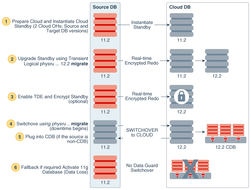 Learn About Migrating with Oracle Data Guard