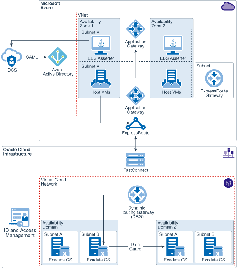 Learn About Setting up SSO between Azure AD and Oracle