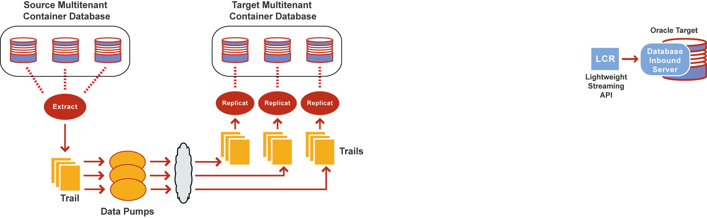 6 Configuring Oracle GoldenGate in a Multitenant Container