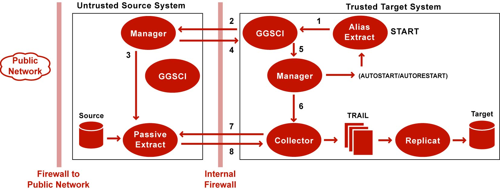 Oracle goldengate student guide eb   oracle database   portable.