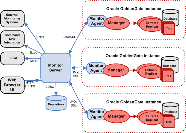 Introduction to oracle goldengate monitoring for Architecture zabbix