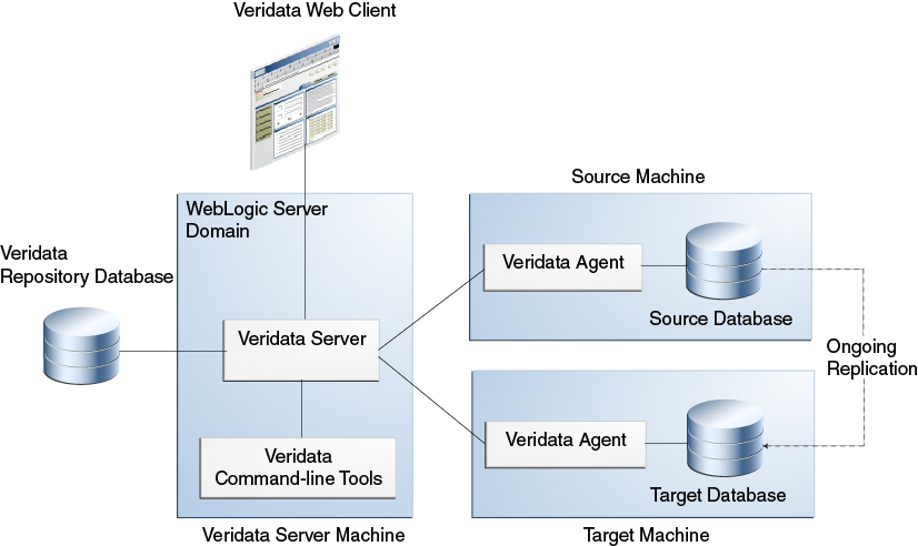 Introduction To Oracle Goldengate Veridata