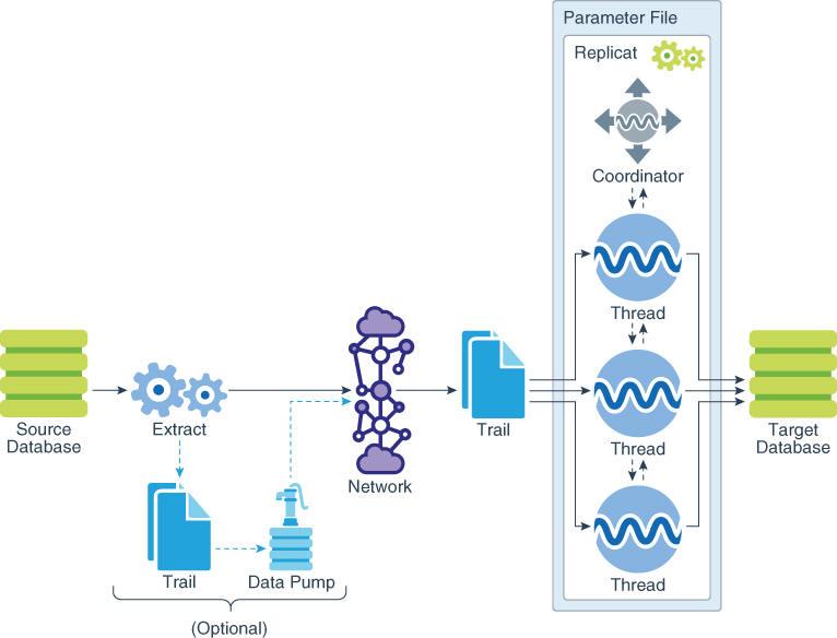 Configuring Online Change Synchronization
