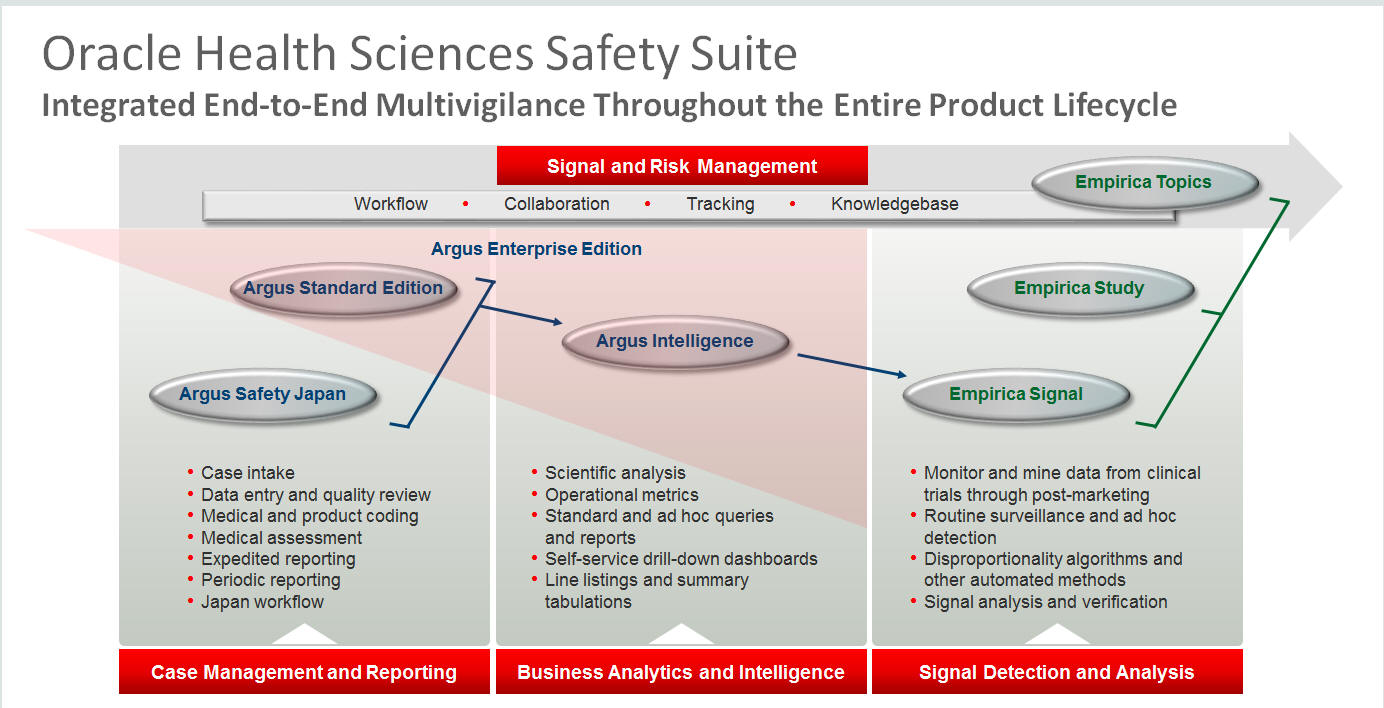 Training on oracle clinical, remote data capture, argus safety, adver….