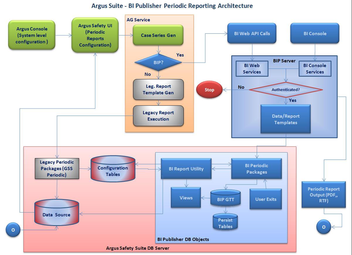 Oracle argus safety data sheet.